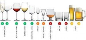 виды спиртных напитков