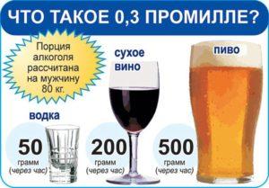 что такое промилле алкоголя