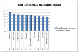 Top-10 samyih pyuschih stran
