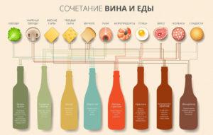 Kak vibrat naibolee poleznoe vino